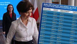 Zapomniana waloryzacja składek emerytalnych. Rekordziści dostaną 100 tys. zł na przyszłe świadczenie