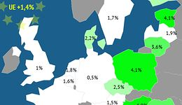 Drugi wzrost PKB w Europie. Rozwijamy się wolniej tylko od Węgrów