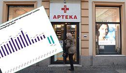 Liczba aptek spada na łeb na szyję. Ale to niekoniecznie zła wiadomość