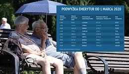 Emeryci zyskają najwięcej. Waloryzacja i obniżka podatków da im miesięcznie nawet ponad 100 zł