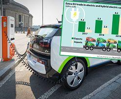 Samochody elektryczne. Więcej z nich wyjeżdża z UE