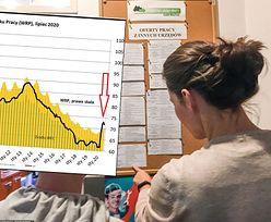Prognozy bezrobocia. Pracodawcy mniej skłonni do zwolnień