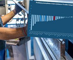 Ostry spadek produkcji w UE. Polska nie wypada źle