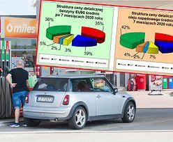 Ceny paliw niższe. A i tak stacje na każdym litrze zarabiają więcej