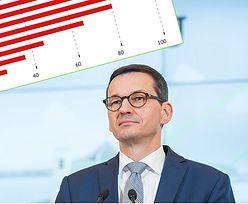 Premier zachwalał akcjonariat pracowniczy. Uczestnictwo Polaków jednak spada