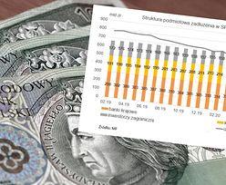 Nowe dane MF. Wzrosło zadłużenie wobec inwestorów zagranicznych