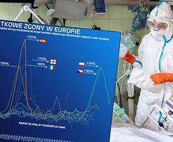 Ukryte ofiary epidemii COVID-19. Druga fala zabija więcej Polaków niż Francuzów czy Brytyjczyków