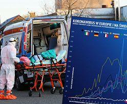 Koronawirus w Polsce i na świecie. Włochy, Hiszpania i Niemcy w coraz lepszej sytuacji