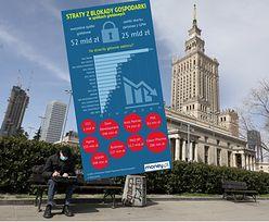 Blokada gospodarki kosztowała co najmniej 50 mld zł. Te branże straciły najwięcej