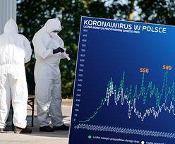 Koronawirus w Polsce nie odpuszcza. Sytuacja wciąż gorsza niż w Niemczech i Włoszech