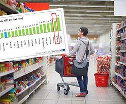 Inflacja w Polsce nieco odpuściła. Ale nie spadamy z podium w UE