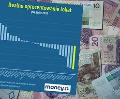 Oprocentowanie lokat. Polska najgorszym miejscem do oszczędzania w UE