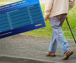 Ile wyniesie podwyżka emerytur w 2022 roku? Znamy już kwoty