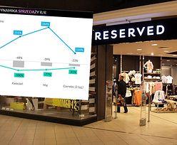 Sprzedaż LPP w czerwcu. W sklepach stacjonarnych spadła o 40 proc.