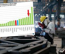 Produkcja przemysłowa wystrzeliła. Polska na podium w UE