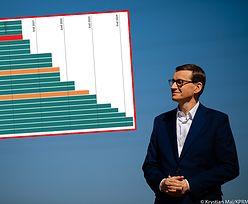 Polski rynek pracy najszybciej zwalczy koronawirusa. Ekspert podaje trzy powody