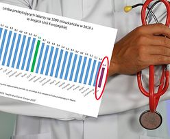 Najgorzej w UE. Polska ma poważny problem z lekarzami