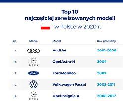 Najczęściej serwisowane modele w Polsce. To te auta sprawiają nam najwięcej zachodu