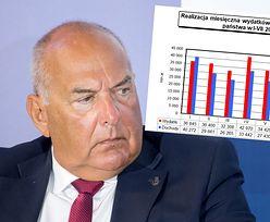 Deficyt budżetu przekracza 16 mld zł. Ministerstwo pokazało szczegółowe dane