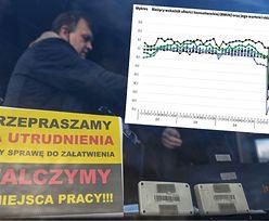 Nastroje konsumentów się załamały. Odsetek Polaków bojących się utraty pracy przez COVID-19 najwyższy od kwietnia