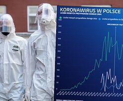 Koronawirus w Polsce. Problemy Śląska zaczęły się po świętach i majówce