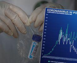 Koronawirus nie opuszcza Polski, a na świecie atakuje już druga fala. USA pobiły rekord zakażeń