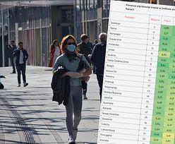 Plus za małe nierówności, minus za jakość powietrza. Polska w rankingu rozwoju