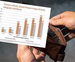 Bezpieczne oszczędzanie coraz mniej zyskowne. Od maja zarobimy na obligacjach znacznie mniej