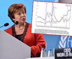 Dług publiczny przekroczył 100 proc. PKB. MFW alarmuje
