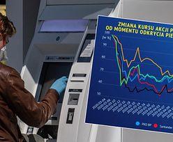 Koronawirus bije w notowania i wyniki banków. Straty idą w miliardy