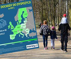 Dochody w Polsce typowo wschodnie. Zachodu szybko nie dogonimy