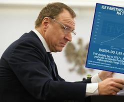 Pieniądze dla TVP. Kolejne miliardy z budżetu państwa płyną do mediów publicznych