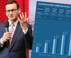 Waloryzacja rent i emerytur w 2020 i 2021 roku. Policzyliśmy możliwe wskaźniki