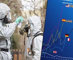 Koronawirus w Polsce i na świecie. USA i Hiszpania z coraz większym problemem