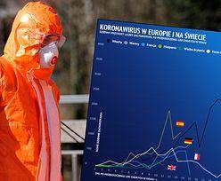Koronawirus w Polsce i na świecie. Włosi, Niemcy i Hiszpanie wciąż z rosnącą liczbą przypadków