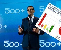 600+? Nie, dziękuję. Polacy nie chcą waloryzacji świadczenia 500+