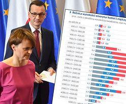 """Emerytalna pułapka PiS: obniżka wieku to niższe emerytury. Na stole od dawna leży program """"10 tys. zł plus"""""""