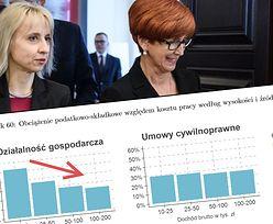 Test przedsiębiorcy Polacy mają na chwilę przed zatrudnieniem. Etat wciąż się gorzej opłaca