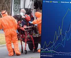 Koronawirus w Polsce i na świecie. Analizujemy najnowsze dane