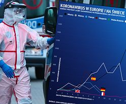 Koronawirus w Polsce i na świecie. Włosi z coraz większym problemem, Niemcy i Francuzi radzą sobie dużo lepiej