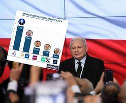 Wyniki wyborów parlamentarnych 2019. Prawo i Sprawiedliwość wygrywa, pięć partii w Sejmie
