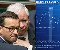 Koronawirus kosztuje polską gospodarkę miliardy. Miejsca pracy już wyparowują, politycy... nie widzieli nigdy czegoś podobnego
