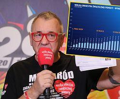 WOŚP 2020. Ile zebrano? Jurek Owsiak przedstawił wyniki