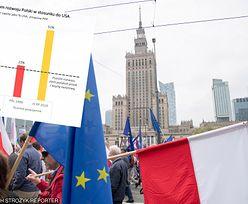 Polski cud gospodarczy. Tak w wolnej Polsce gonimy Zachód