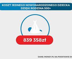 500 zł na dziecko to nawet 840 tys. zł za jedno nowe poczęcie. Kto dostanie pieniądze i ile to będzie kosztowało?