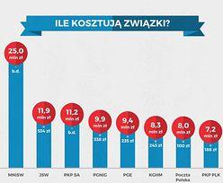 Ilu związkowców jest w Polsce i ile na nich wydajemy?