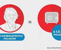 Rozwarstwienie społeczne. 50 tys. osób kontroluje 1/3 majątku wszystkich Polaków
