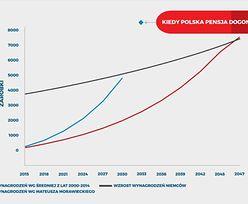 Kiedy polska pensja dogoni niemiecką?
