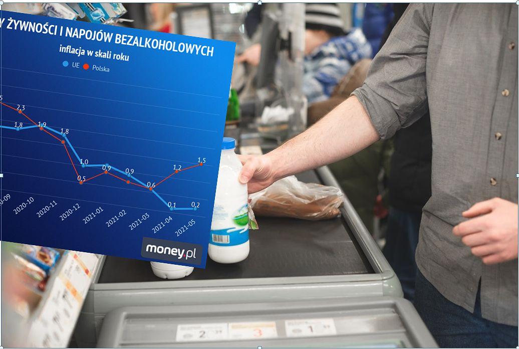 Nożyce na wykresie. Tak idą w górę ceny żywności w Polsce