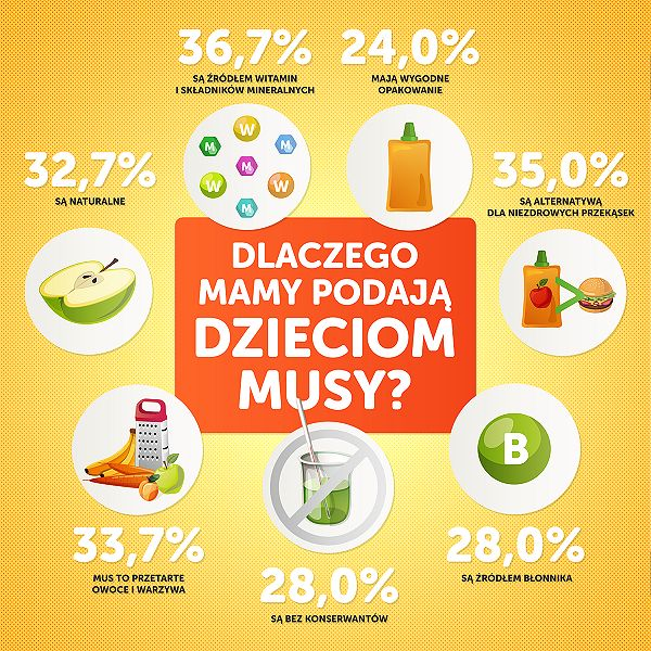 Czy mus to mus?
